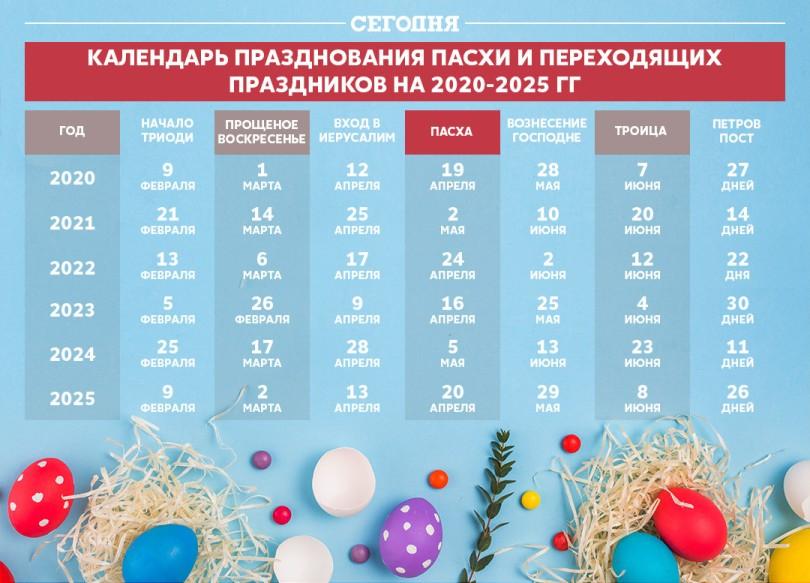 Праздники, связанные с Пасхой - календарь на 2020 год